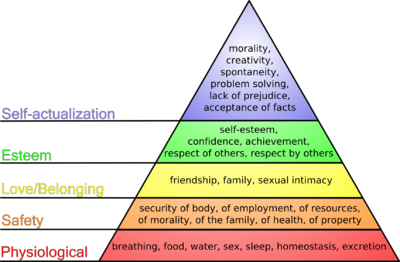 400pxmaslows_hierarchy_of_needs